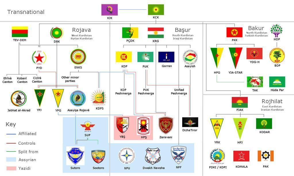 Organisations kurdes