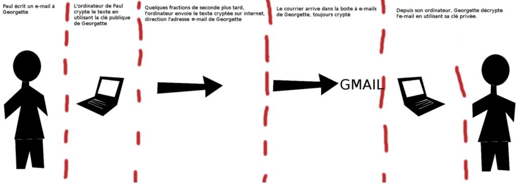 Créer une paire de clés GPG