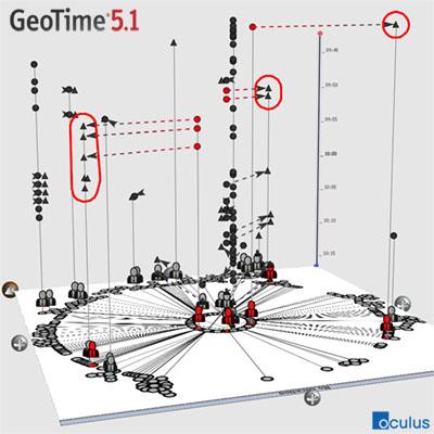 Graphique généré par Geotime