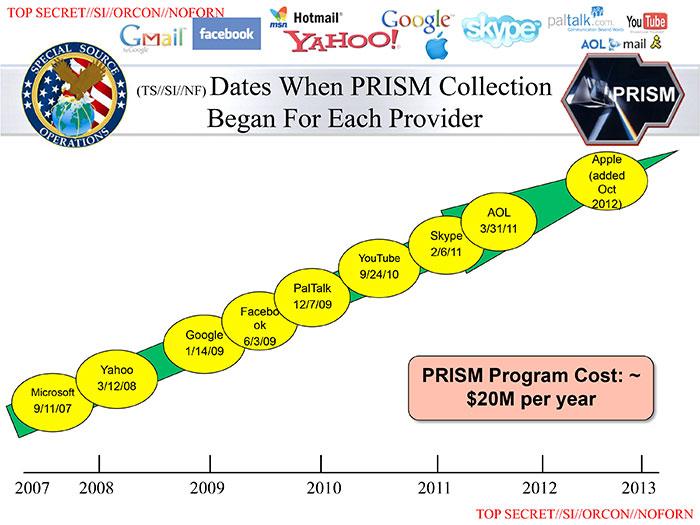 Une diapositive de Prism 3