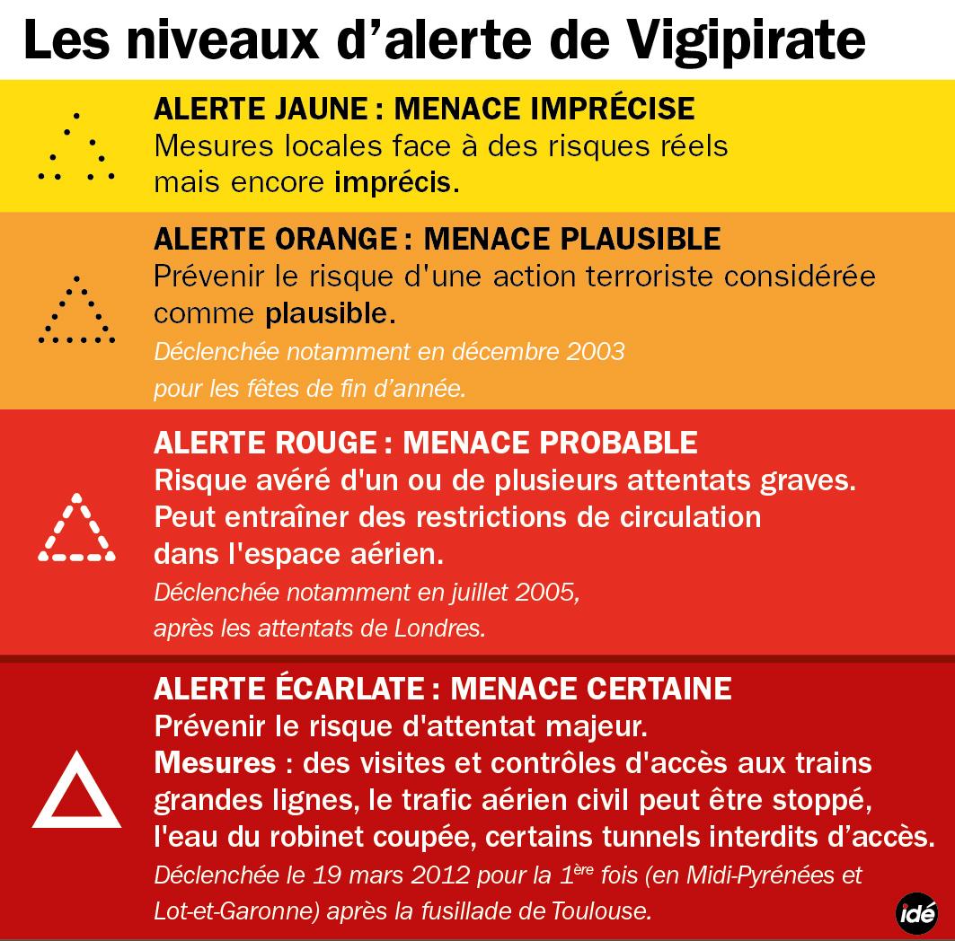 Les 4 niveaux du Plan Vigipirate français.
