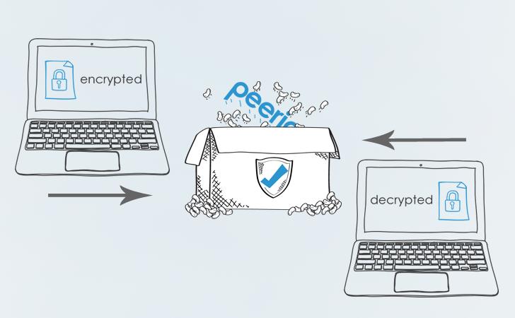 Peerio, le futur de la messagerie sécurisée ?