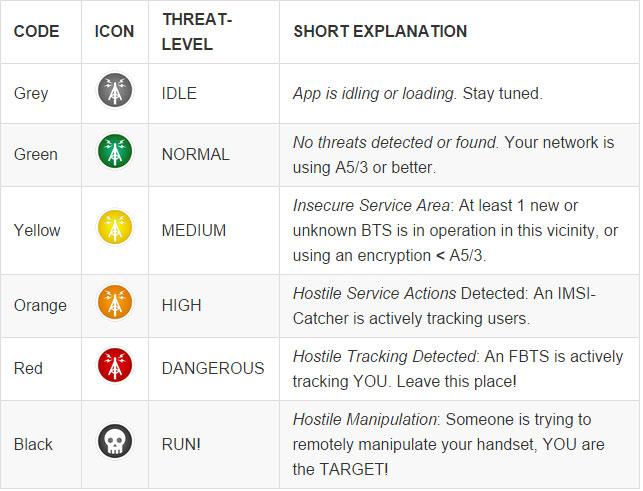 Les 6 niveaux d'alerte d'Android IMSI Catcher Detector.