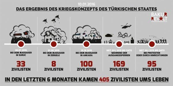 405 civils tués par l'Etat turc et l'Etat islamique en 6 mois en Turquie.