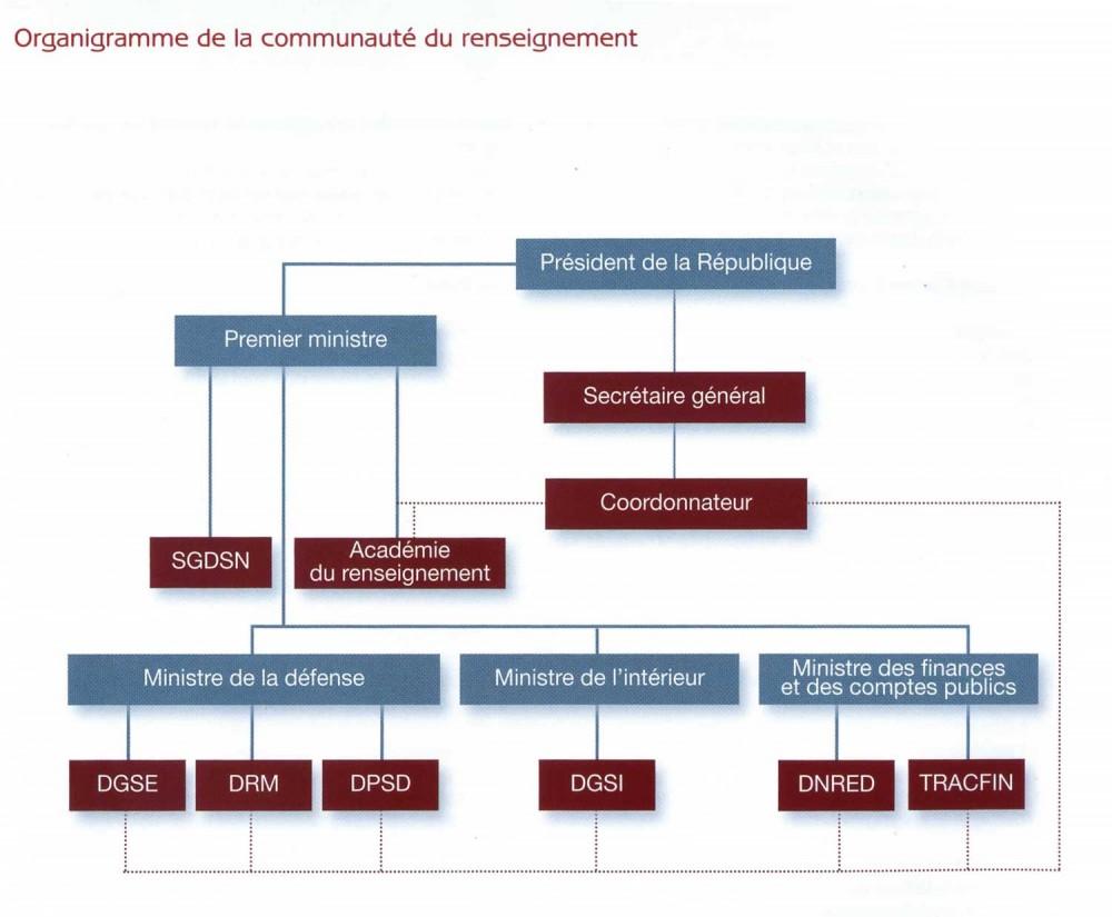 Organisation actuelle des services de renseignement en France