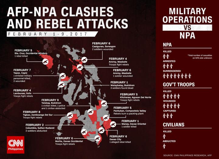 Recensement des combats entre l'armée gouvernementale et la guérilla maoïste du 1er au 9 février (chiffres gouvernementaux)