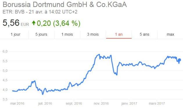 L'indice boursier du Borussia Dortmund