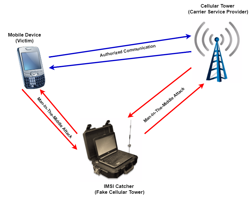 Fonctionnement d'un IMSI Catcher