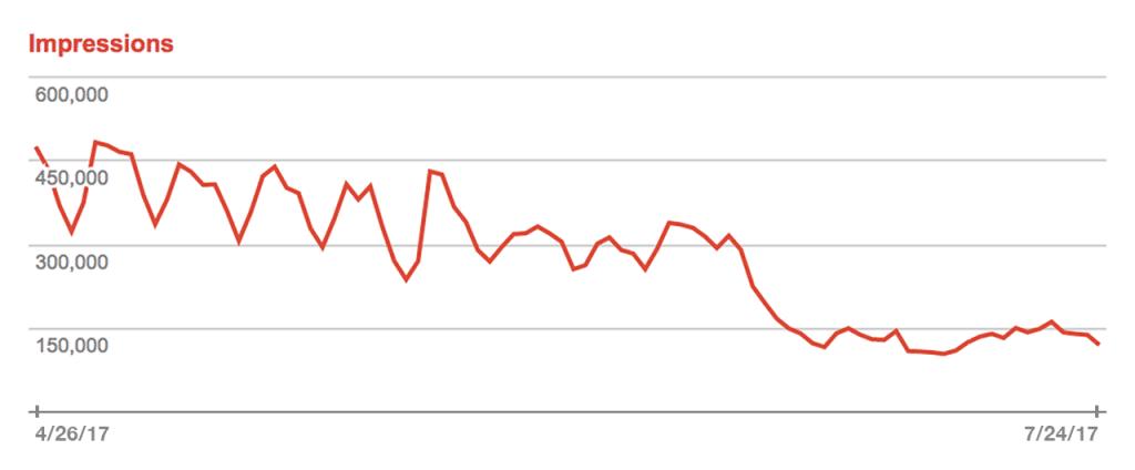La chute vertigineuse de WSWS.