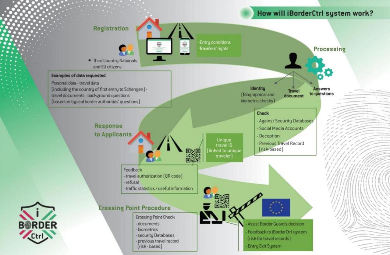 Le système iBorderCTRL