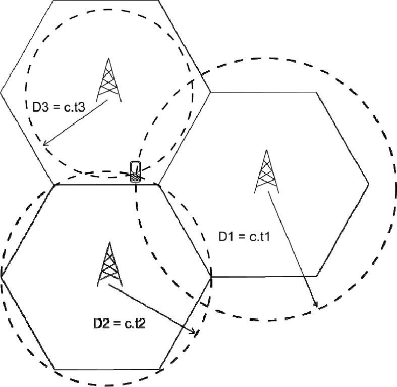 Principe de la géolocalisation par calcul de distances