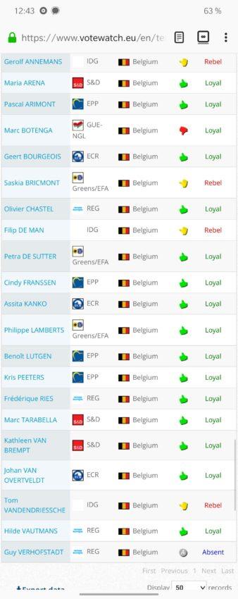 le vote des eurodéputés belges