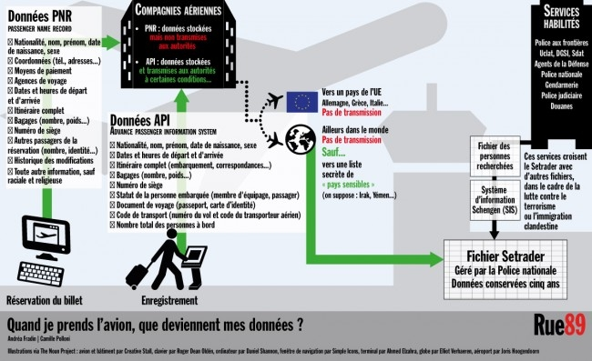 Le système API-PNR