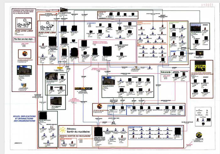 Image du type de celles établies par un logiciel Anacrim représentant l'organisation du mouvement anti-Cigeo à Bure